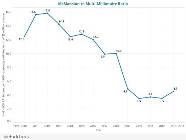 McMansion to Multi-Millionaire Ratio