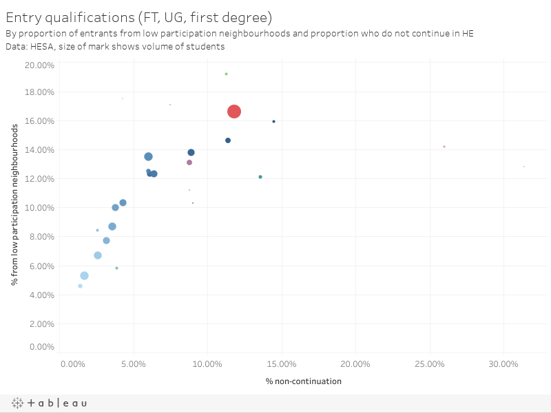 Entry qualifications (FT, UG, first degree)By proportion of entrants from low participation neighbourhoods and proportion who do not continue in HEData: HESA, size of mark shows volume of students