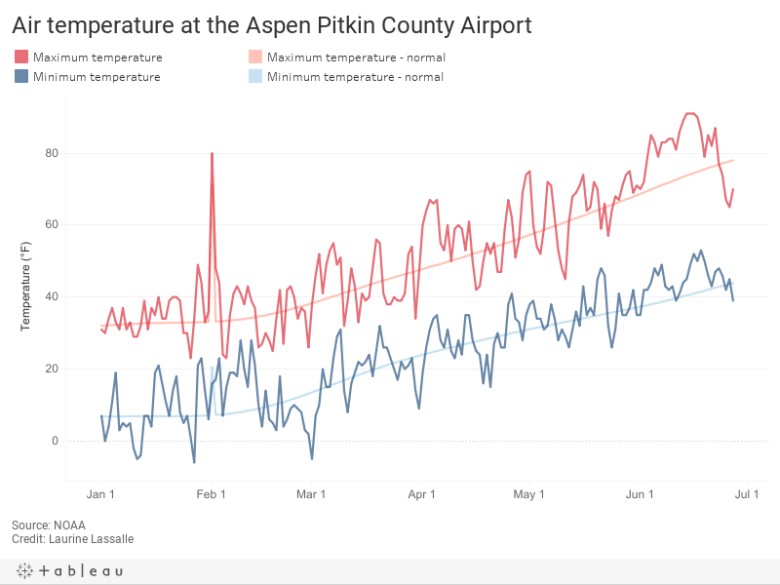 Air temperature at the Aspen Pitkin County Airport
