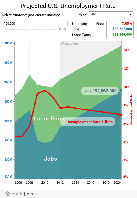 Projected U.S. Unemployment Rate