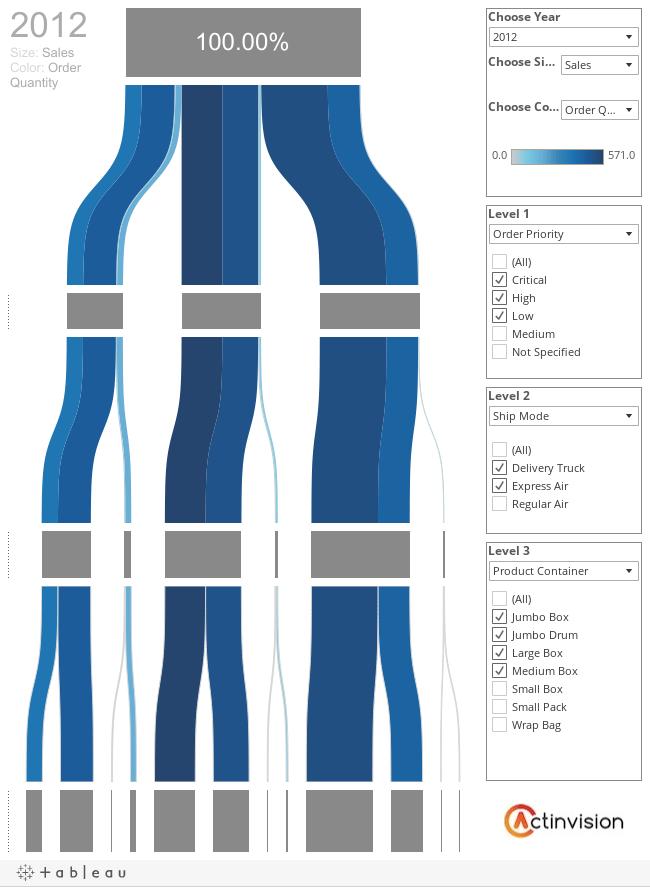 Tableau Sankey Diagram