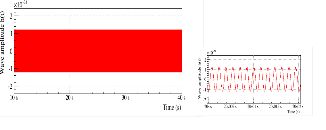Simulated time series of the amplitude of a gravitational wave emitted by a rotating neutron star