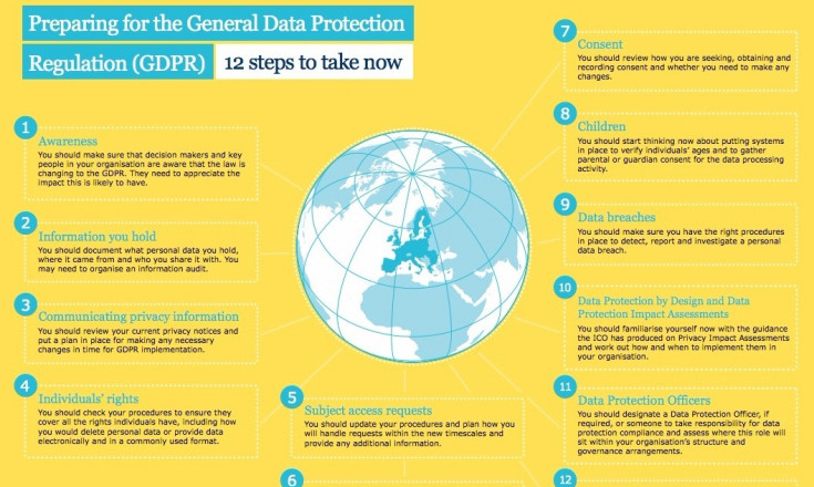Preparing for the GDPR 12 Steps to Take Now