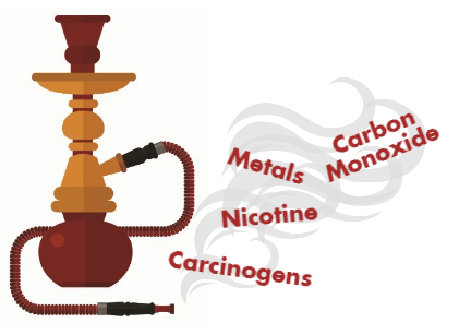 Carbon monoxide in hookah smoke