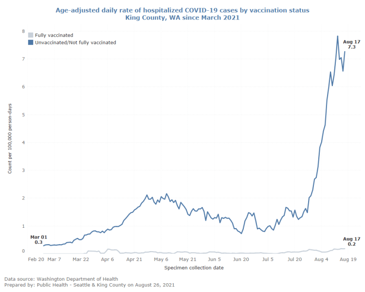Graph showing age-adjusted daily rate of hospitalized COVID-19 cases by vaccination status in King County since March 2021. The line representing fully vaccinated cases remains nearly flat, with a high point of .2/100,000 people on August 17. The line representing unvaccinated cases is always higher and begins spiking in July, with a high of 7.3 cases/100,000 people on August 17.