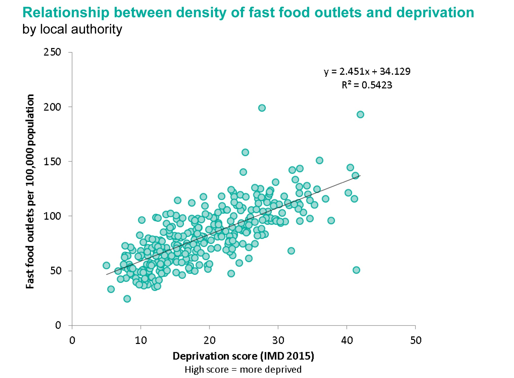 Obesity And The Environment The Impact Of Fast Food