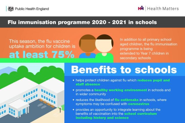 A graphic explaining that this flu season, the ambition is to vaccinate at least 75% of children. The benefits to schools include helping to reduce pupil and staff absences, promotes a healthy working environment, reduces flu outbreaks, integrates learning about vaccine benefits into the curriculum.