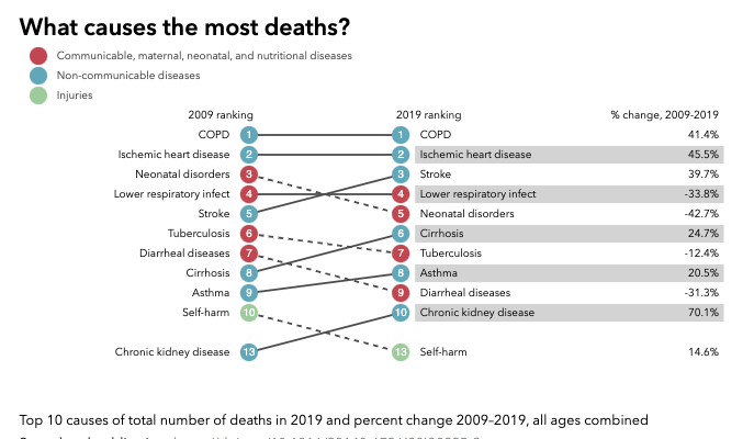 Global Burden of Diseases Nepal