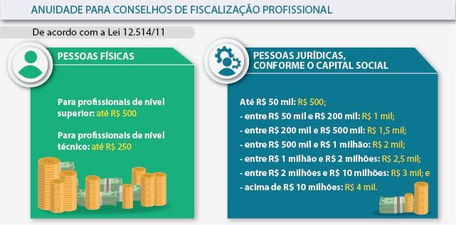 o valor da anuidade devida aos conselhos regionais dos corretores de imóveis.