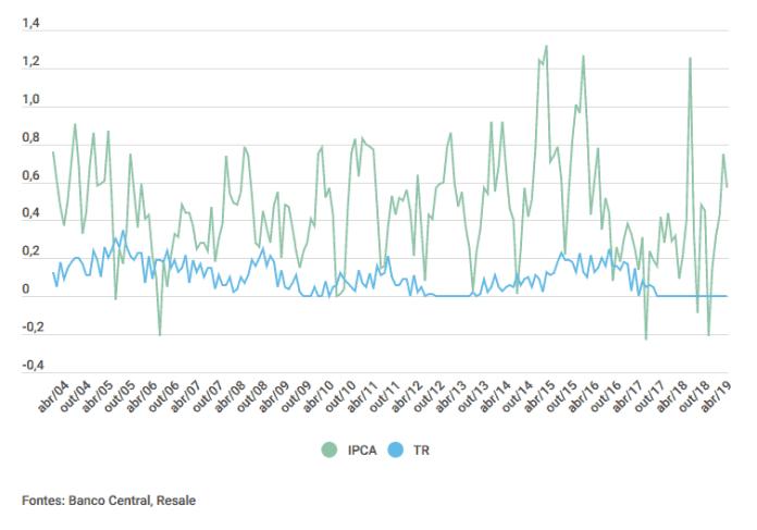 Comparativo mensal entre a variação da TR e do IPCA