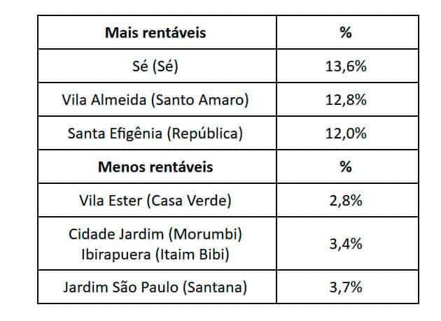 Preço de locação mantém trajetória de alta em São Paulo