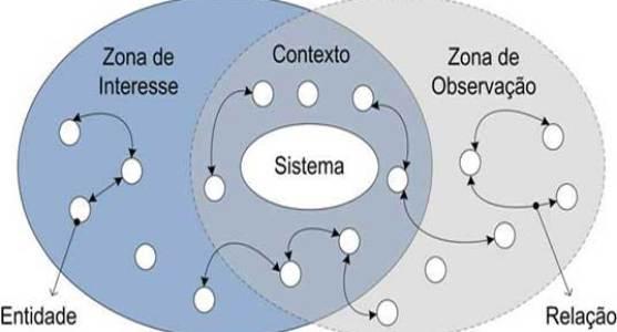 marketing de contexto elimina pequenos conceitos