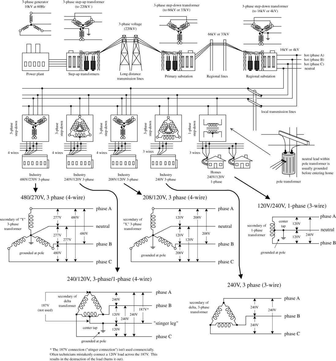 Power Distribution And Home Wiring