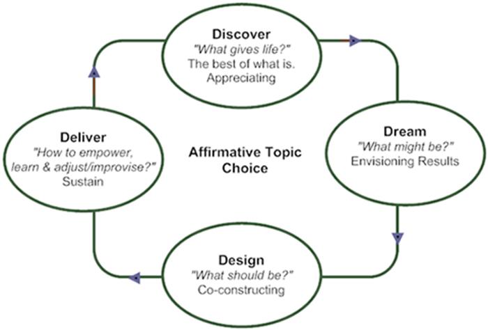 affirmative topic choice illustration