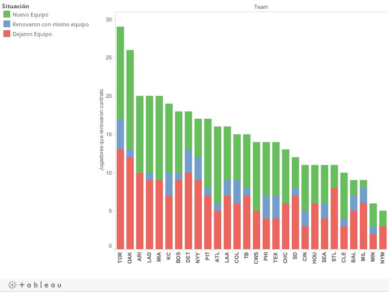 Mapa de transacciones en la MLB después de la temporada regular 2014 (2/5)