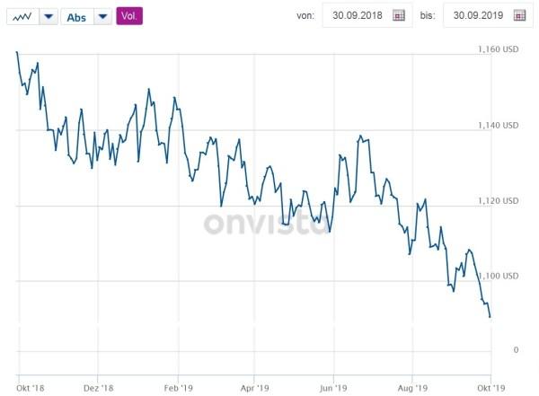 Kurs eura prema dolaru u posljednjih 12 mjeseci
