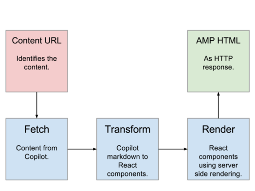 AMP: Hope and Fears (Part 2) – The Publishing Project