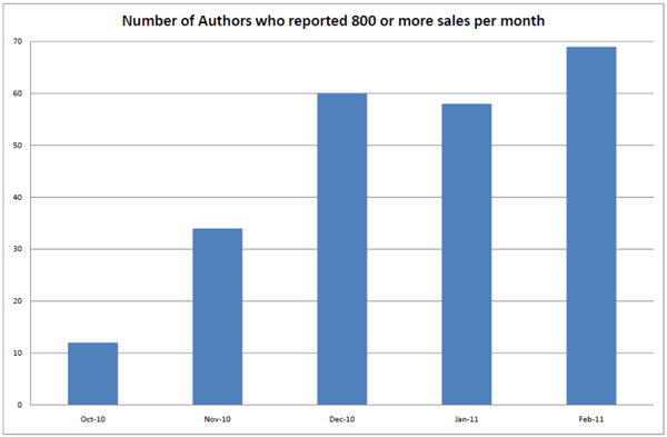 Amazon author sales over 800