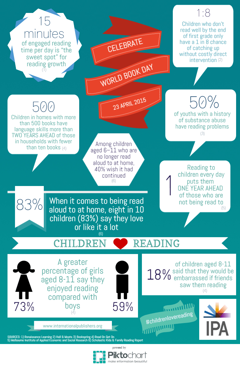 https://i1.wp.com/publishingperspectives.com/wp-content/uploads/2015/04/IPA-World-Book-Day-2015-infographic.png