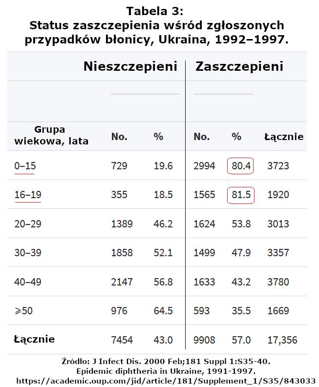 Błonica na Ukrainie w latach 1992–1997