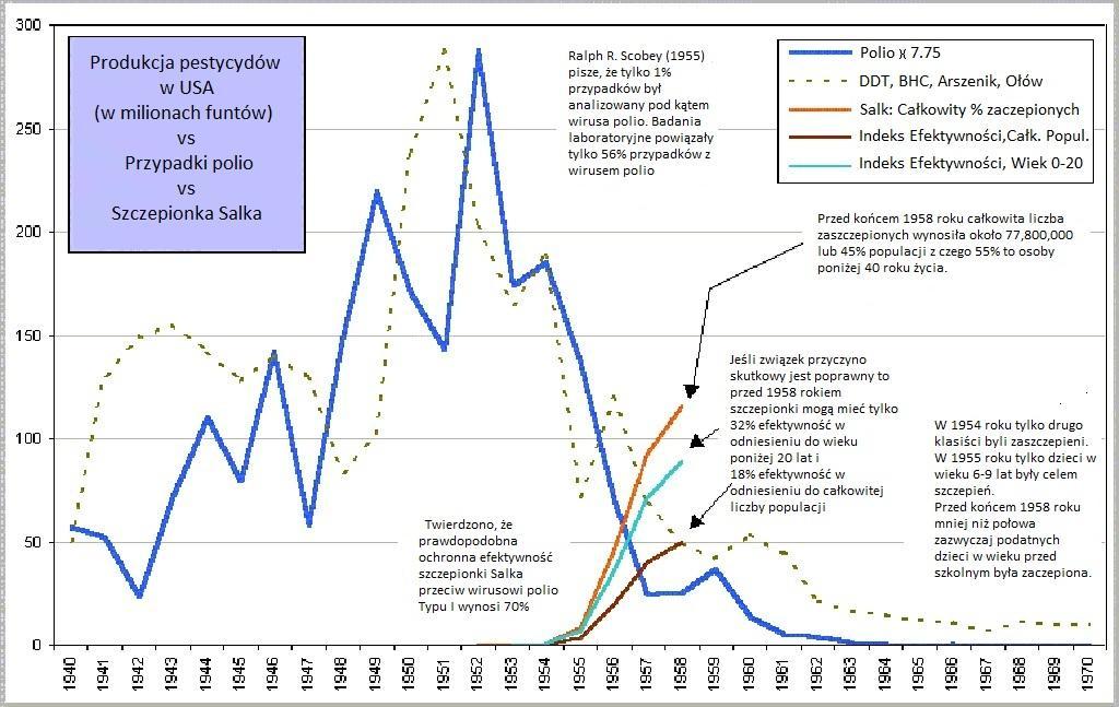 Polio w USA - pestycydy - szczepionka Salka