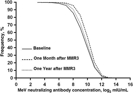 Prognoza zachorowalności na odrę w wysoko wyszczepionej populacji