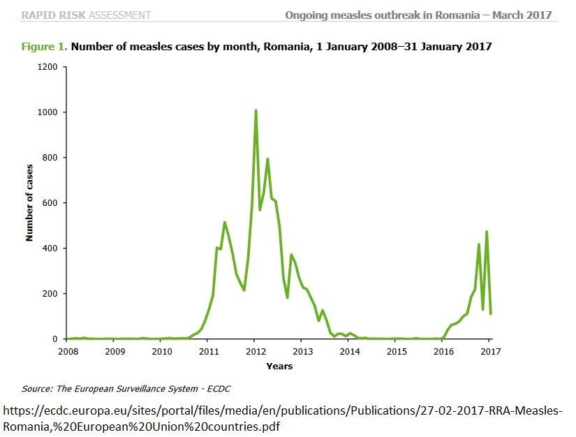 Rumunia - Zarejestrowana liczba zachorowań na odrę w Rumunii - marzec 2017