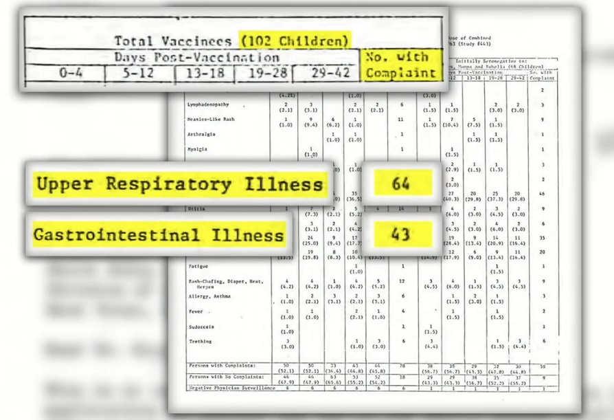 Szokujące wyniki badań szczepionki MMR - 102 dzieci