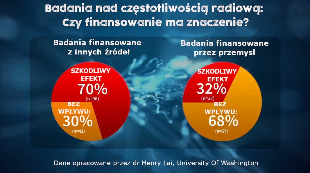 Badania nad częstotliwością radiową: Czy finansowanie ma znaczenie?