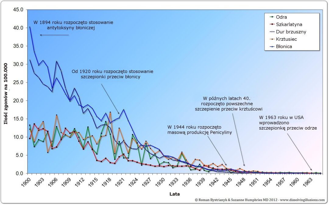 Śmiertelność - USA - 1900-1965