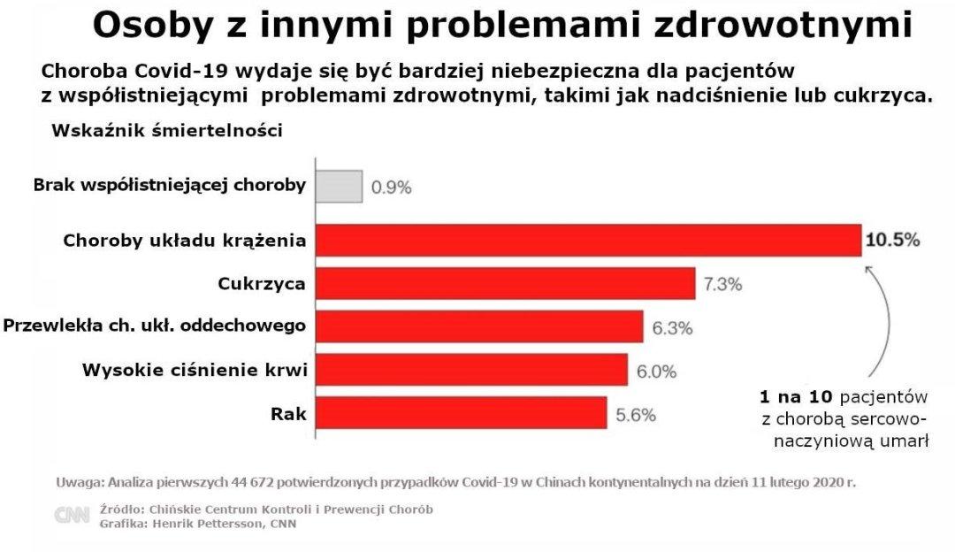 Osoby z innymi problemami zdrowotnymi - Covid-19