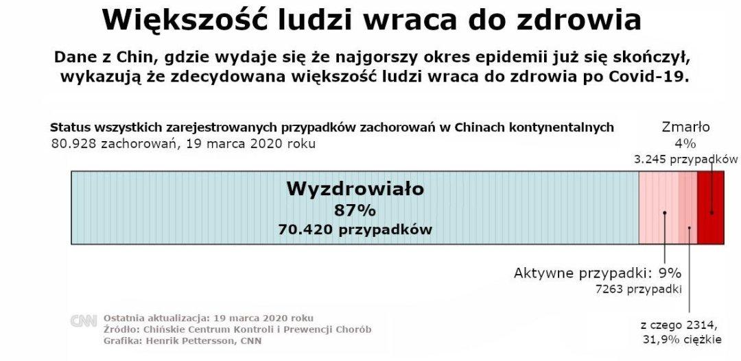 Większość ludzi wraca do zdrowia - Covid-19