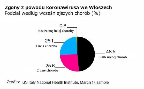 Zgony z powodu koronawirusa we Włoszech