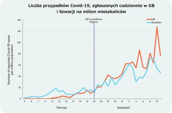 Liczba przypadków Covid-19, zgłaszanych codziennie w GB i Szwecji na milion mieszkańców