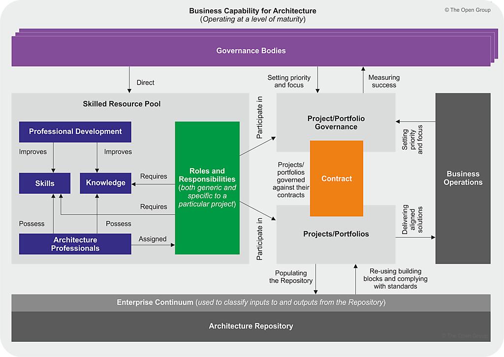 Architecture capability framework for Togaf definition