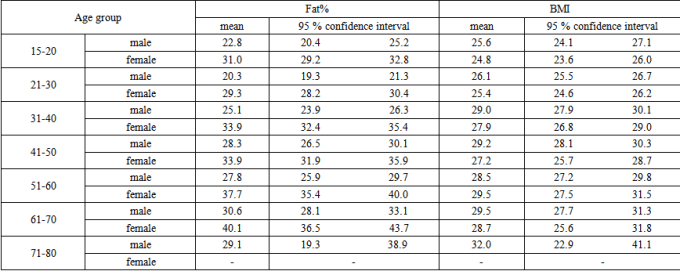 Bmi Table For Male And Female Microfinanceindia