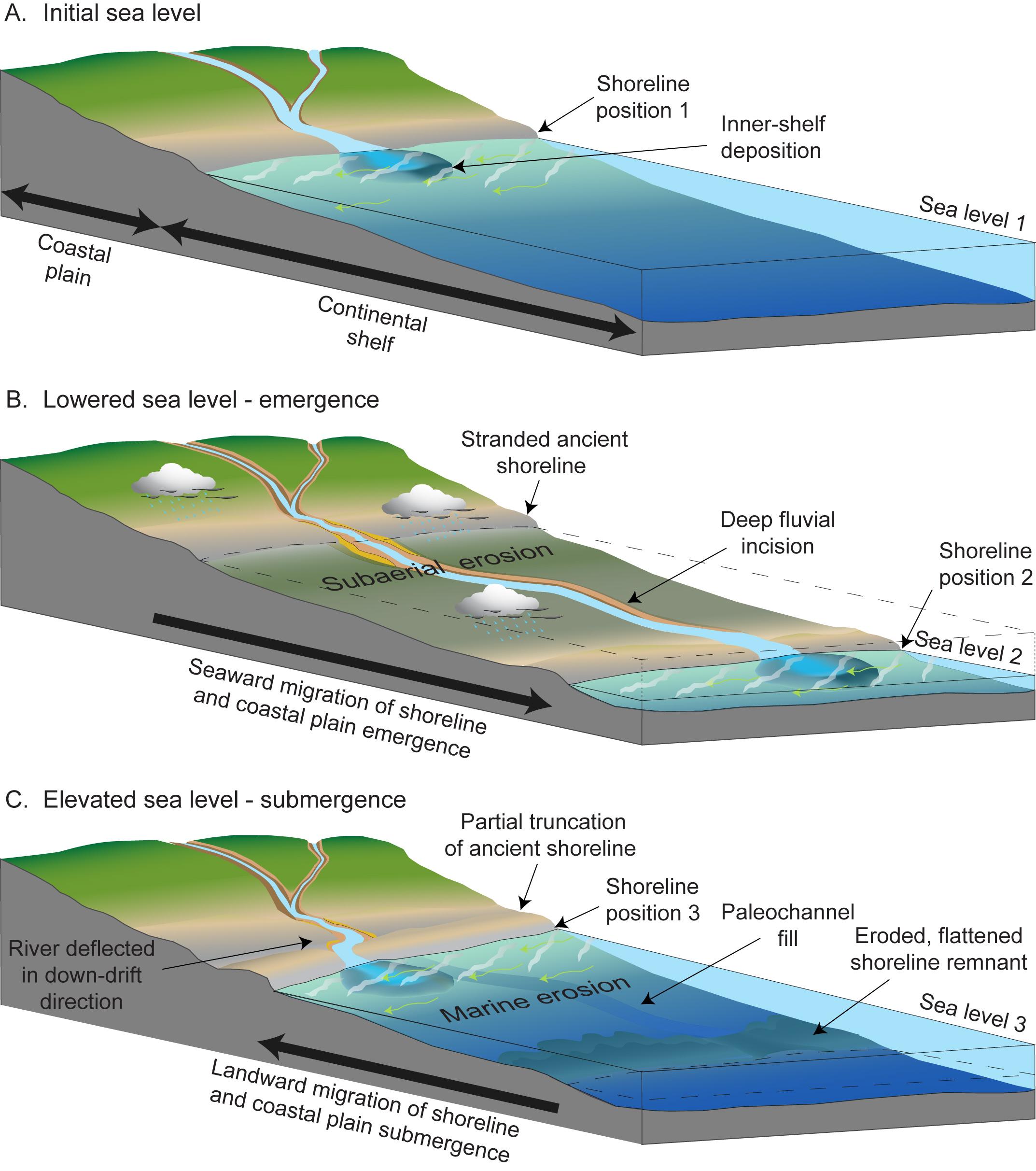 Usgs Ofr Coastal Change Along The Shore Of