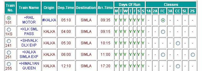 Toy train schedule from Kalka to Shimla