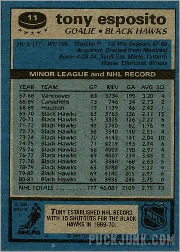 1981-82 Topps #11 - Tony Esposito (back)