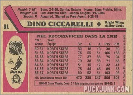1987-88 OPC #81 - Dino Ciccarelli (back)
