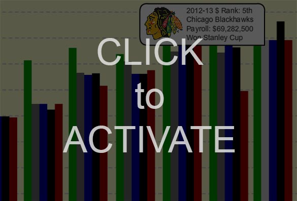 The NHL's Big Spenders vs. Big Winners: An Interactive Chart