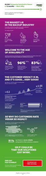 veeam_customer_satisfaction_infographics_05_05_linked
