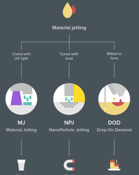 3-materialjetting