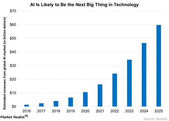 AI-Is-Likely-to-Be-the-Next-Big-Thing-in-Technology-2017-09-06