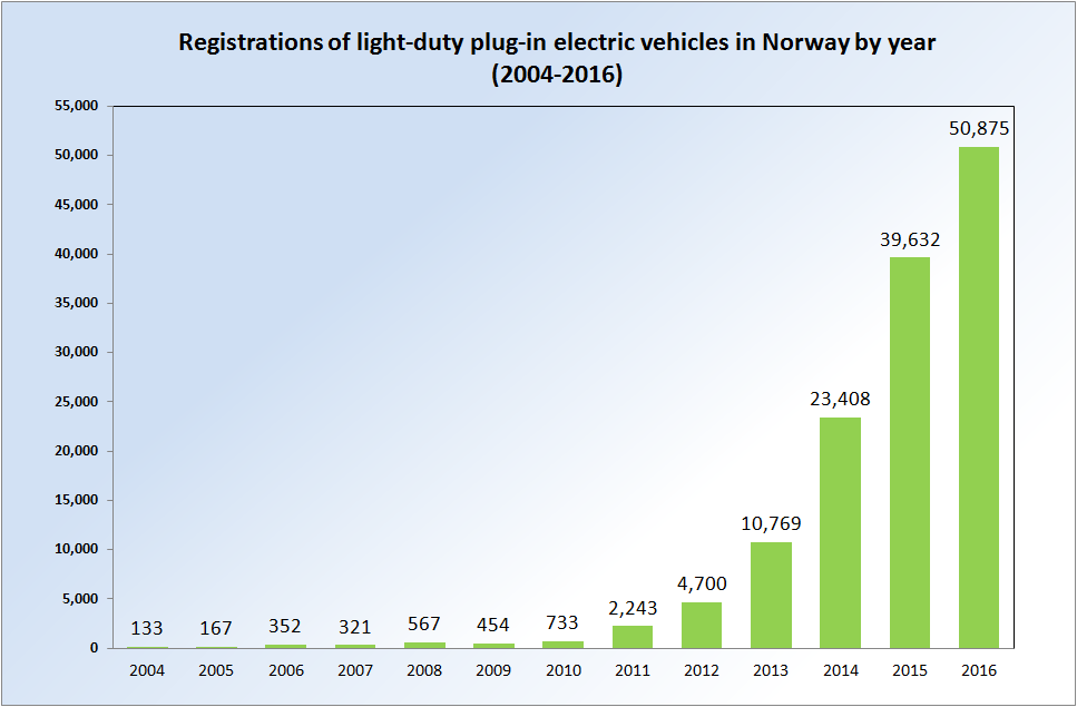Registrations_EVs_Norway_2004_2013