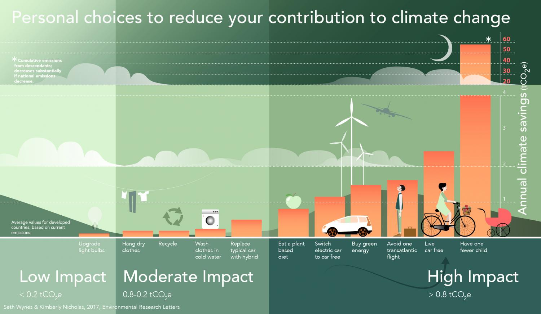 infografia-cambio-climatico