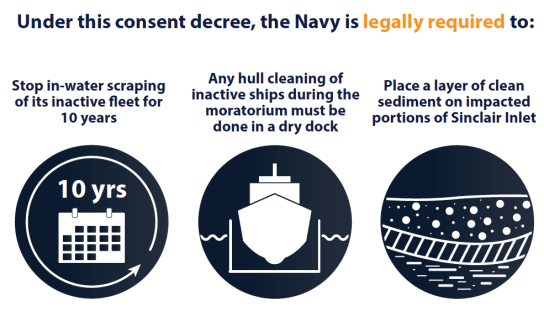 Under this consent decree, the Navy is legally required to: stop in-water scraping of its inactive fleet for 10 years. Any hull cleaning of inactive ships during the moratorium must be done in a dry dock. Place a layer of clean sediment on impacted portions of Sinclair Inlet.
