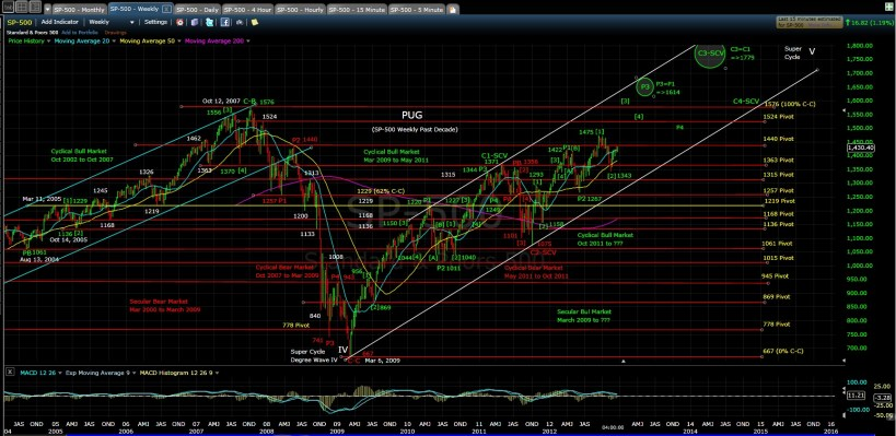PUG SP-500 weekly chart EOD 12-17-12