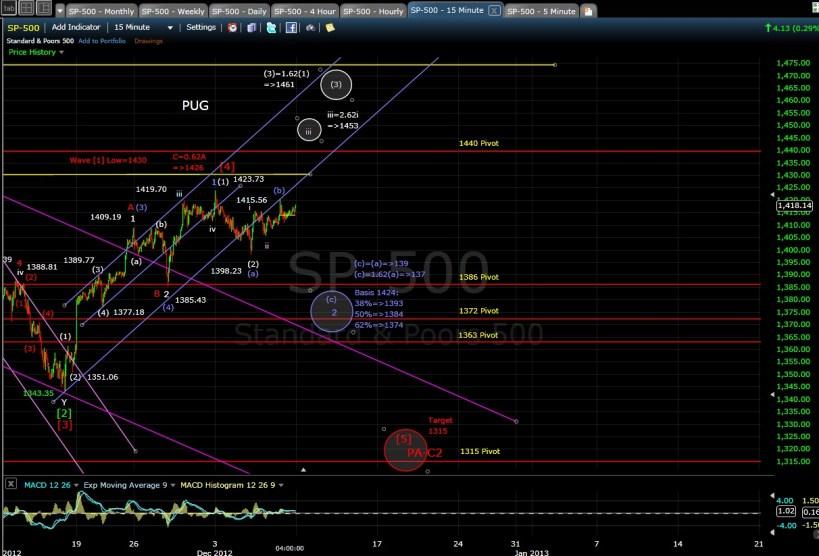 PUG SP-500 15-min chart EOD 12-7-12