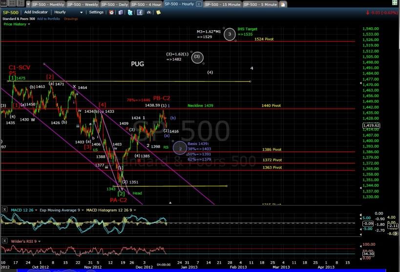 PUG SP-500 60-min chart EOD 12-13-12